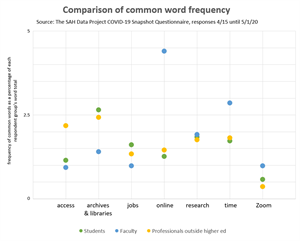 May-process-blog-post-common-words-comparison-scatter-chart-REV