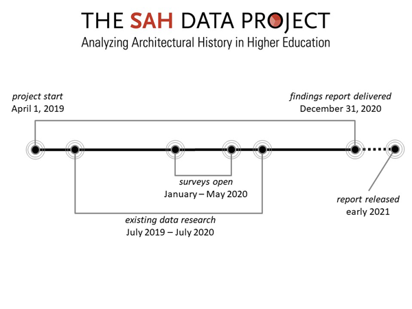 SAH-Data-Project-timeline----Nov-2019